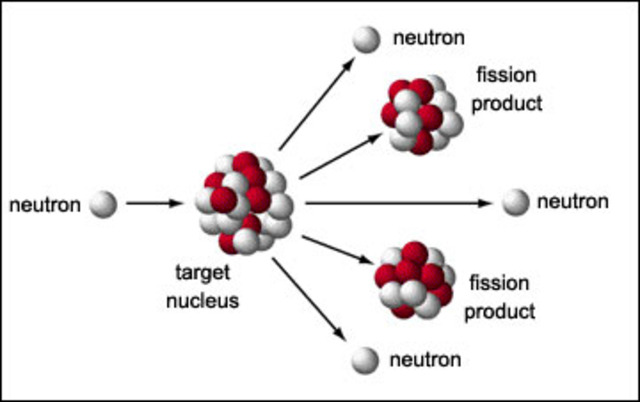 Otto Hahn discovers nuclear fission