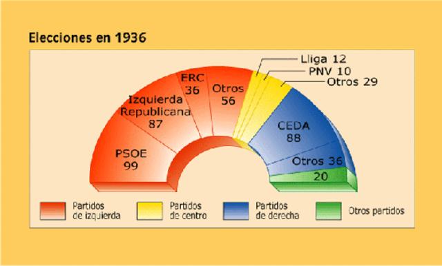 Sorpresa en las Elecciones de 1936