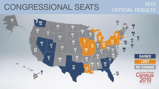 Congress passes congressional representation