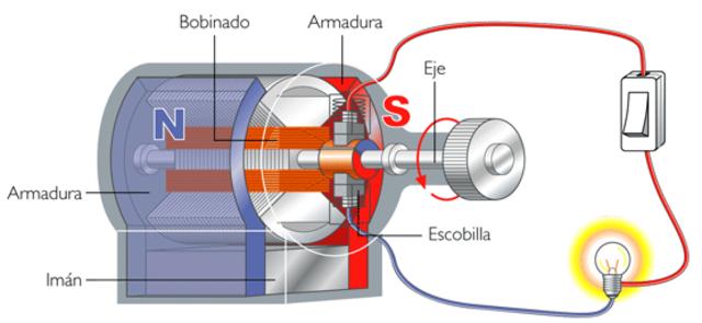 Rotación Electromagnética