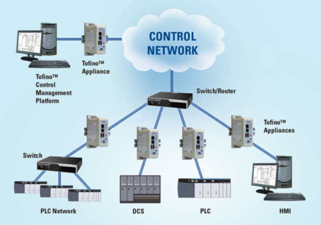 Network Control Protocol