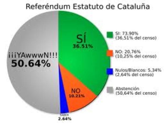 Se aprueba en referéndum el proyecto de Estatuto de Cataluña