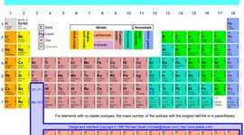Develepment of the Periodic Table timeline