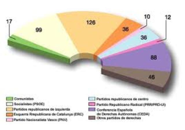 Nuevas elecciones de las Cortes