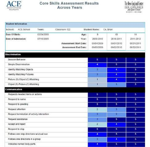 NEW Core Skill Assessment added to the ACE!