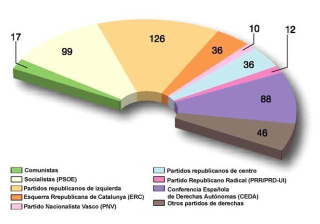 Elecciones con mayor participación
