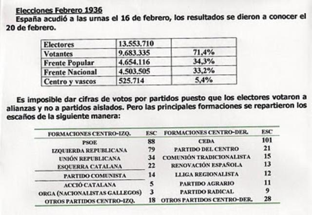 Elecciones Febrero