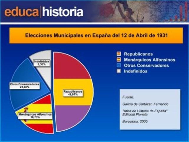 Los resultados de las elecciones municipales