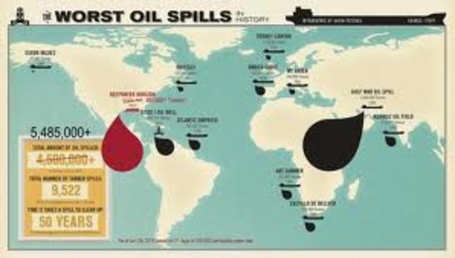 1991 - Persian Gulf War highlights vulnerability of oil supply.