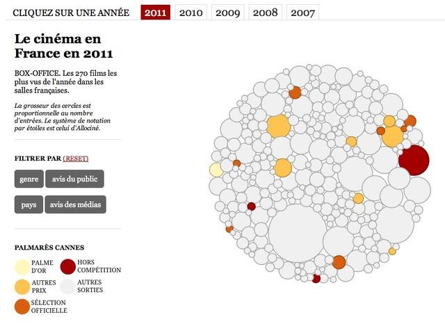 Slate.fr  Data viz : Le cinéma en France de 2007 à 2011