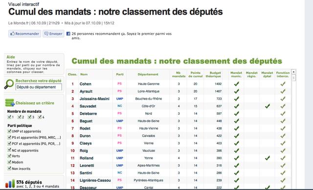 Le Post.fr et Le Monde.fr  mandats des députés