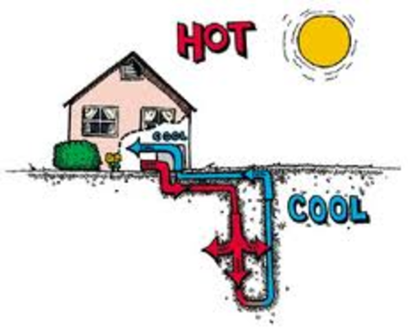 First ground source Geothermal heat pump installed.
