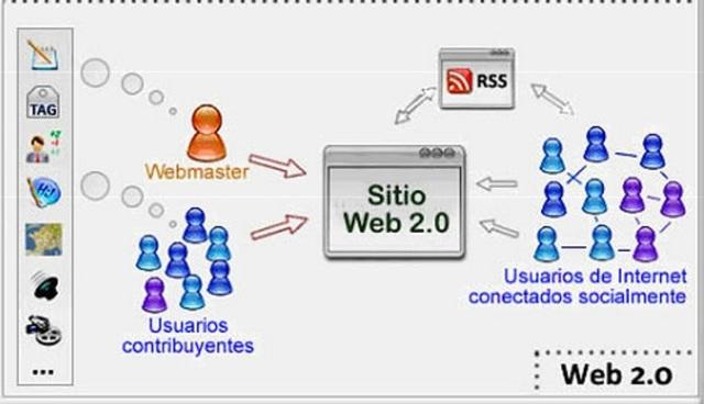 SERVICIOS Y APLICACIONES CLAVE DE LA WEB 2.0