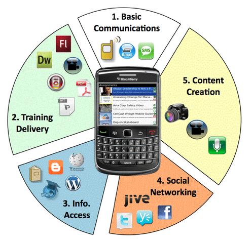 M-Learning. Educación móvil