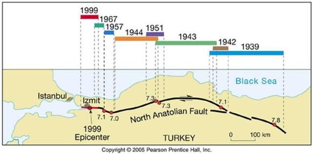 North Anatolian fault
