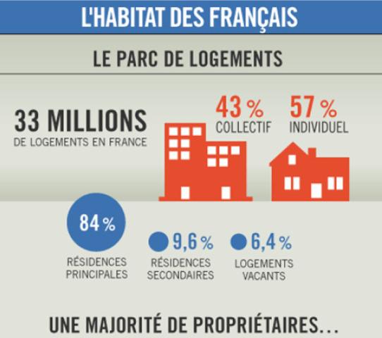 France Info La France en chiffres : le logement