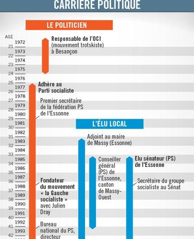 France Info et We do data biographie de Jean-Luc Mélenchon