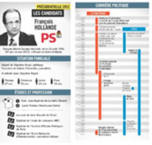 France info et We do data Infographie biographie de François Hollande