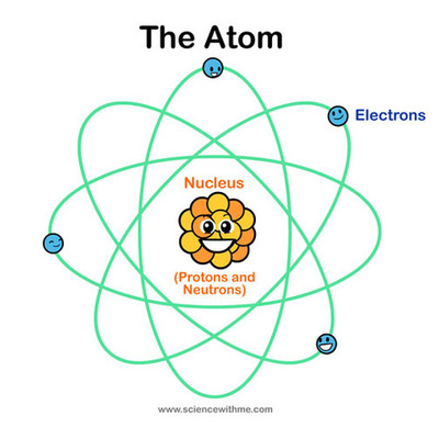 Atomic Theory Timeline -1LJH