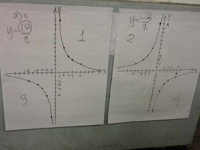 8차시 y=a/x 그래프