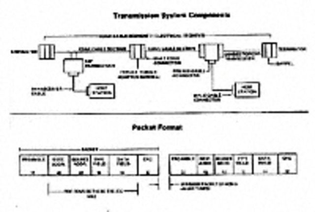 Criada a Tecnologia Ethernet