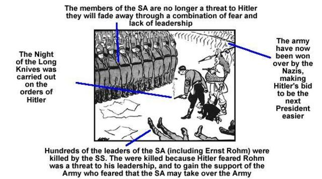 Night of the Long Knives: Hitler uses the SS to assassinate the leaders of the SA, representing the radical wing of the Nazi party, who had come to seem a threat to his plans.