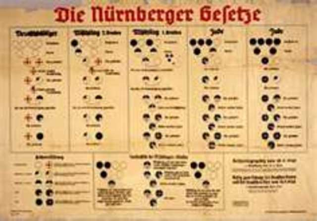 The Nuremberg Laws deprive Jews of citizenship rights