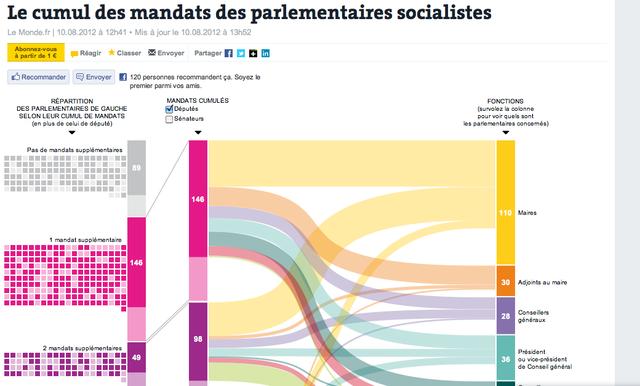 Le Monde.fr Le cumul des mandats des parlementaires socialistes