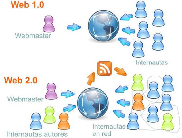 La evolución de Web 2.0