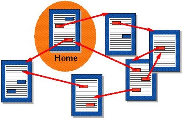Concepto de Hipertexto por Ted Nelson