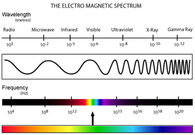 Electromagnetic Theory of Light