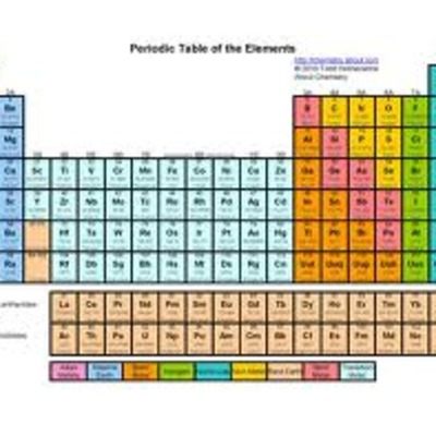 The History of the Periodic Table  timeline