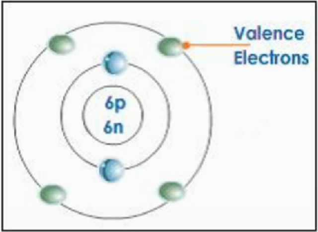 Valence introduced to the periodic table