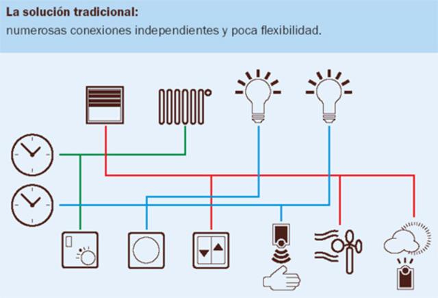 Instalación eléctrica de una casa