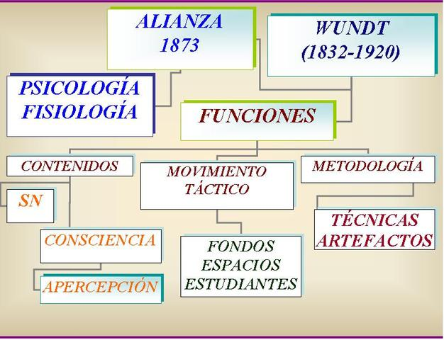 Fisiologia Wundt