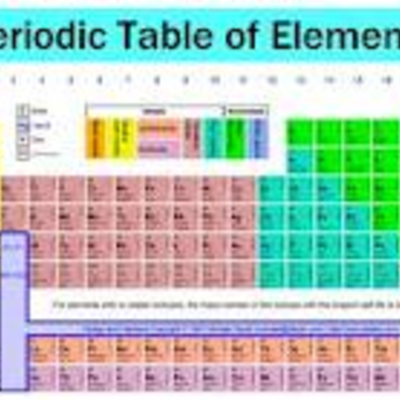 developement of the periodic table timeline