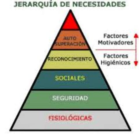 1950 Teoría Behaviorista