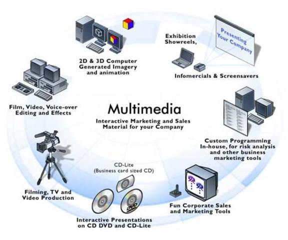 Educacion Multimedia