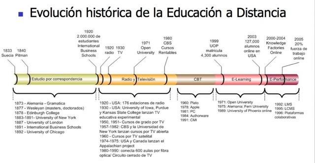 Evolucion de la educacion a Distancia