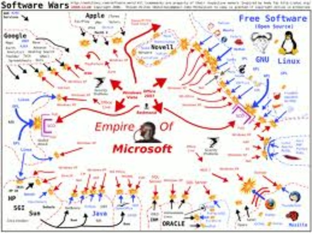software the word