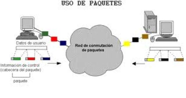 CONMUTACION DE PAQUETES
