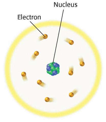 Ruthford's Atom