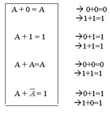 Teoría del álgebra de Boole