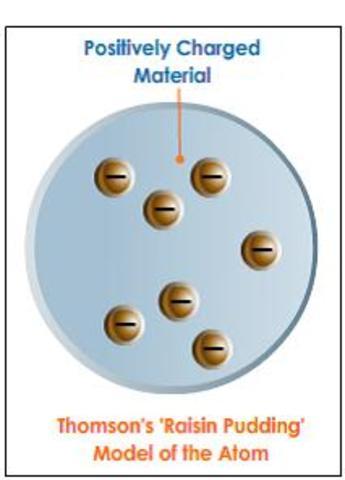 Millikan's Atomic Model