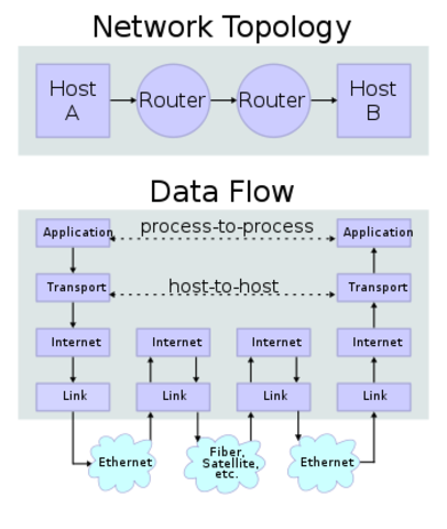 The beginning of TCP/IP-