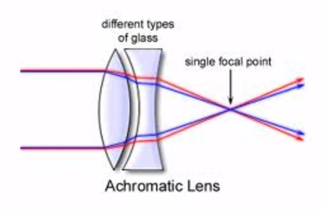 Achromatic lenses are introduced