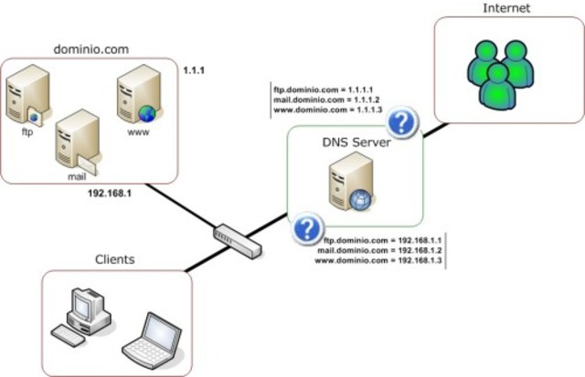 The Domain Name System was Created