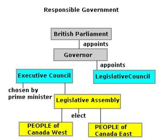 Executive council changes