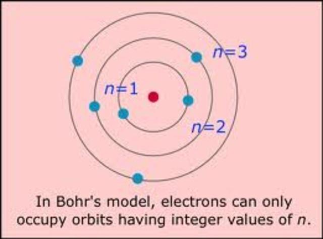 Bohr Planetary Model