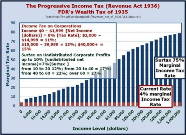 U.S. Revenue Act